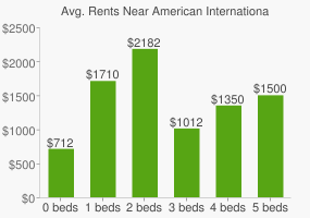 Graph of average rent prices for American International College