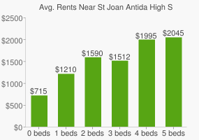 Graph of average rent prices for St Joan Antida High School