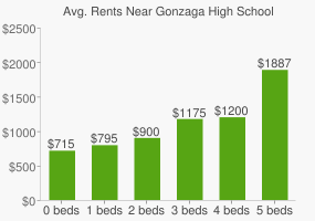 Graph of average rent prices for Gonzaga High School