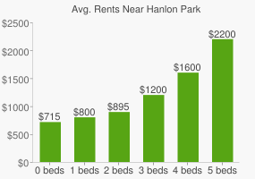 Graph of average rent prices for Hanlon Park