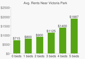 Graph of average rent prices for Victoria Park