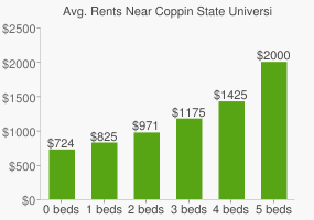 Graph of average rent prices for Coppin State University