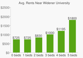 Graph of average rent prices for Widener University