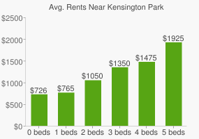 Graph of average rent prices for Kensington Park