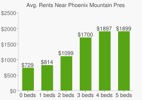 Graph of average rent prices for Phoenix Mountain Preserve