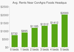 Graph of average rent prices for ConAgra Foods Headquarters