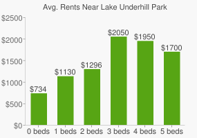 Graph of average rent prices for Lake Underhill Park