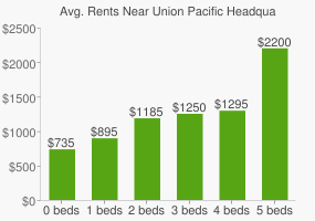 Graph of average rent prices for Union Pacific Headquarters