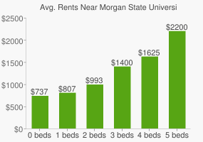 Graph of average rent prices for Morgan State University