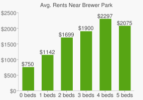 Graph of average rent prices for Brewer Park