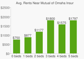 Graph of average rent prices for Mutual of Omaha Insurance Headquarters