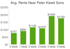Graph of average rent prices for Peter Kiewit Sons