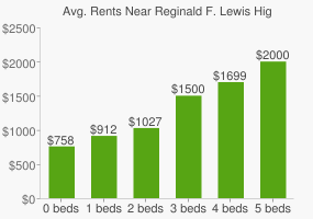 Graph of average rent prices for Reginald F. Lewis High School