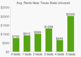 Graph of average rent prices for Texas State University - San Marcos