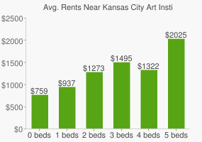 Graph of average rent prices for Kansas City Art Institute