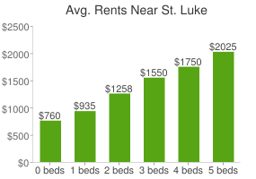 Graph of average rent prices for St. Luke