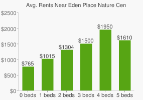 Graph of average rent prices for Eden Place Nature Center