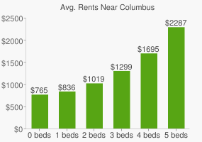 Graph of average rent prices for Columbus