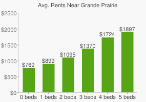 Graph of average rent prices for Grande Prairie