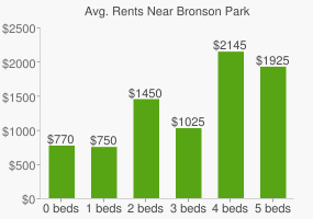 Graph of average rent prices for Bronson Park