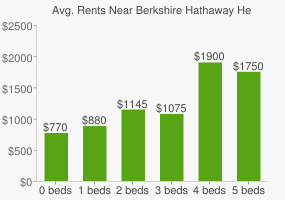 Graph of average rent prices for Berkshire Hathaway Headquarters