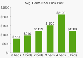 Graph of average rent prices for Frick Park