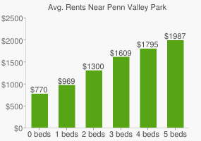 Graph of average rent prices for Penn Valley Park