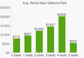 Graph of average rent prices for Gibbons Park