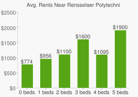 Graph of average rent prices for Rensselaer Polytechnic Institute