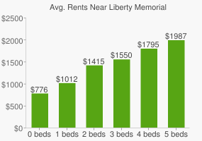 Graph of average rent prices for Liberty Memorial