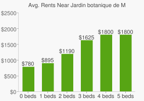 Graph of average rent prices for Jardin botanique de Montréal