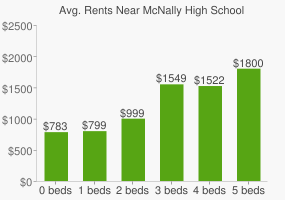 Graph of average rent prices for McNally High School