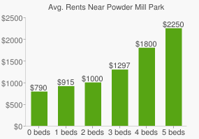 Graph of average rent prices for Powder Mill Park
