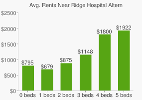 Graph of average rent prices for Ridge Hospital Alternative High School