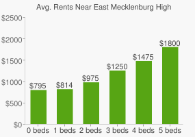 Graph of average rent prices for East Mecklenburg High School