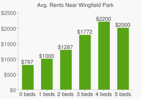 Graph of average rent prices for Wingfield Park
