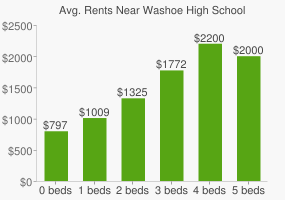Graph of average rent prices for Washoe High School