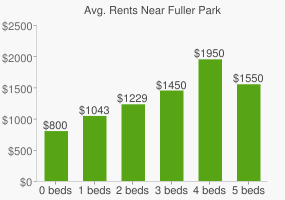 Graph of average rent prices for Fuller Park