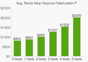 Graph of average rent prices for Gwynns Falls/Leakin Park