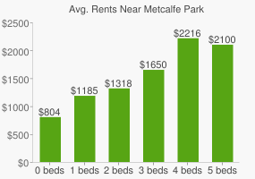Graph of average rent prices for Metcalfe Park