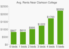 Graph of average rent prices for Clarkson College