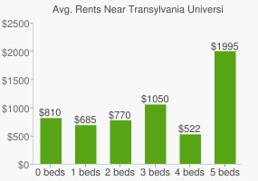 Graph of average rent prices for Transylvania University