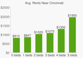 Graph of average rent prices for Cincinnati