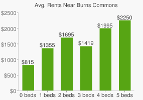 Graph of average rent prices for Burns Commons