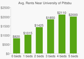 Graph of average rent prices for University of Pittsburgh