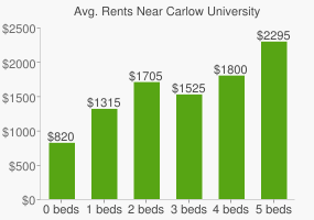 Graph of average rent prices for Carlow University