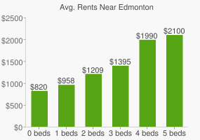Graph of average rent prices for Edmonton