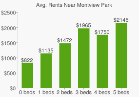 Graph of average rent prices for Montview Park