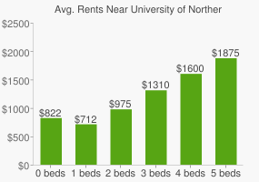 Graph of average rent prices for University of Northern Colorado