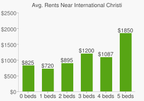 Graph of average rent prices for International Christian High School